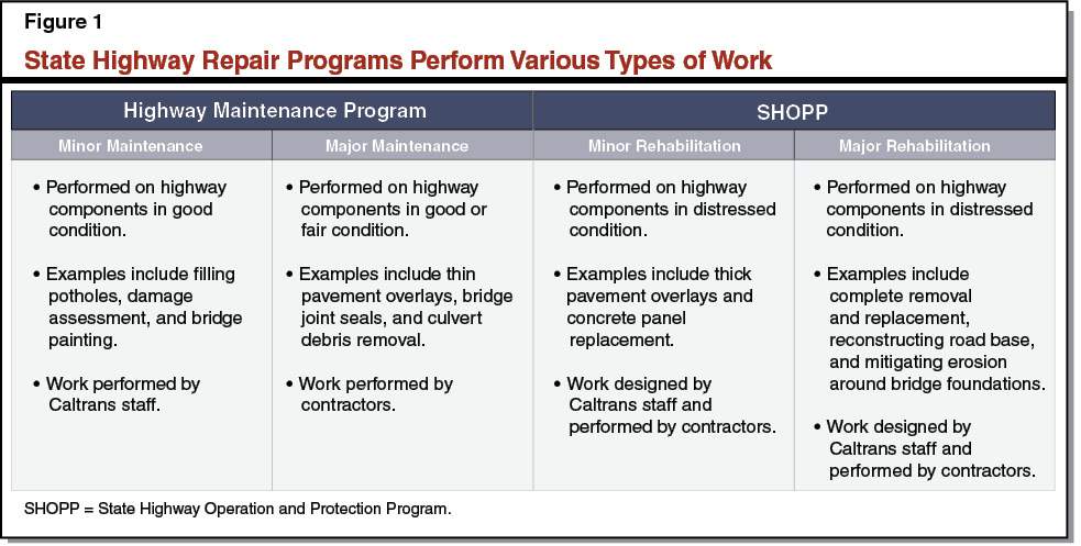 Figure 1 - State Highway Repair Programs Perform Various Types of Work