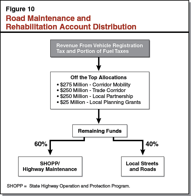 Figure 10 - Road Maintenance and Rehabilitation Account Distribution