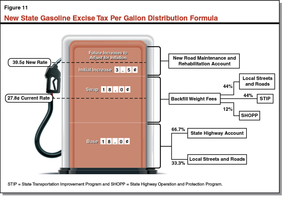 Figure 11 - New Gasoline Excise Tax Per Gallon Distribution Formula