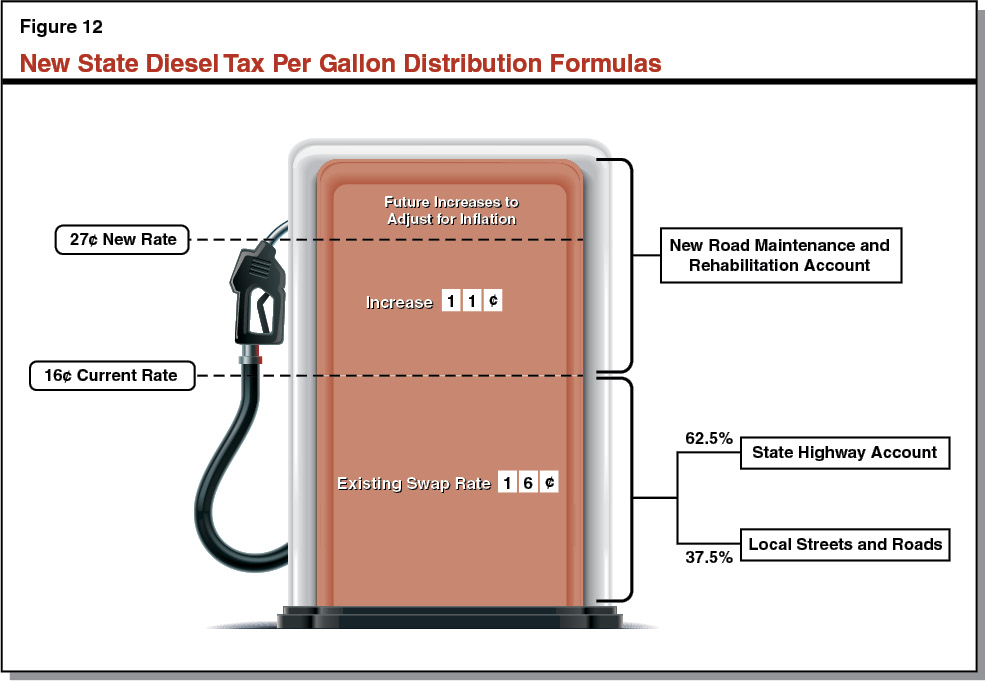 Figure 12 - New State Diesel Tax Per Gallon Distribution Formulas