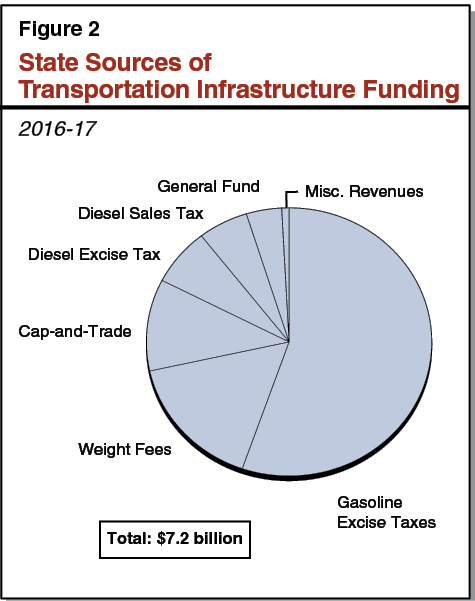 Figure 2 - State Sources of Transportation Infrastructure Funding