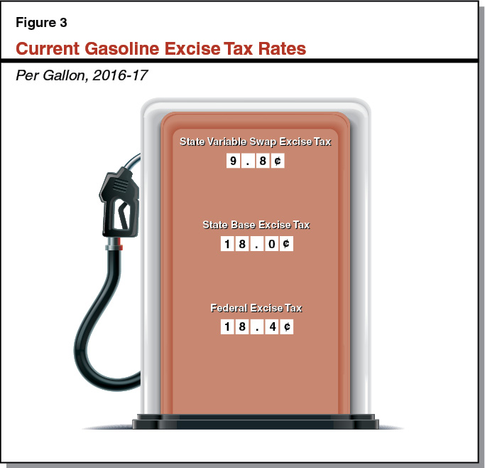Figure 3 - Current Gasoline Excise Tax Rates
