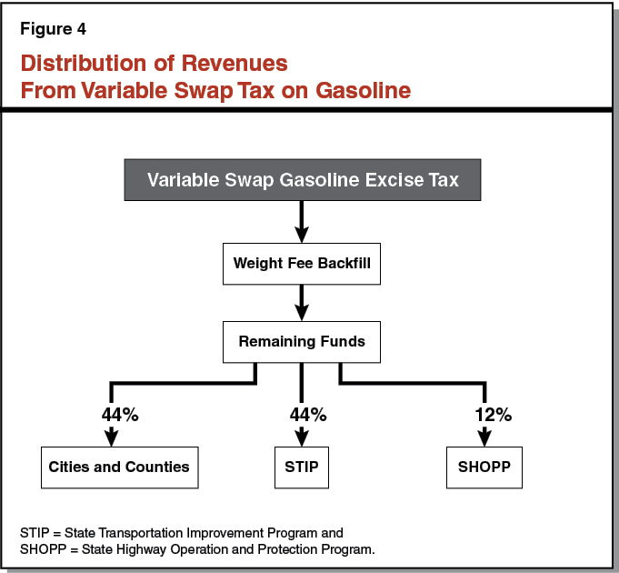 Figure 4 - Distribution of Revenues From Variable Swap Tax Gasoline