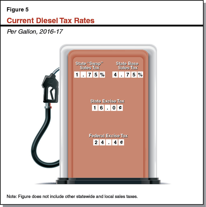 Figure 5 - Current Diesel Tax Rates