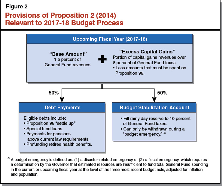 Figure 2 - Provisions of Proposition 2 Relevant to the 2017-18 Budget