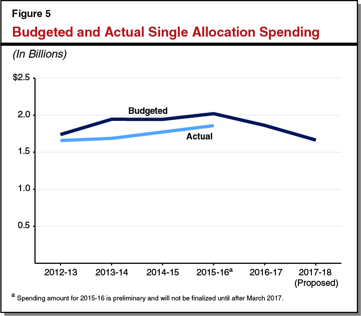 Figure 5: Budget and Actual Single Allocation Spending