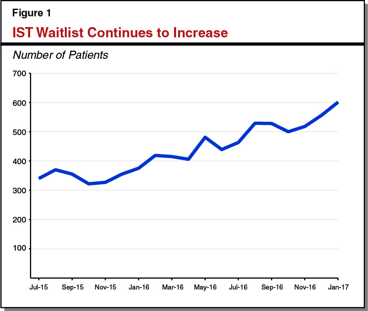 IST Waitlist Continues to Increase