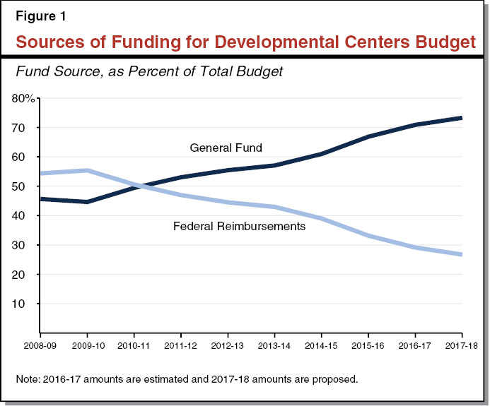 Figure 1 - Sources of Funding for DC Budget