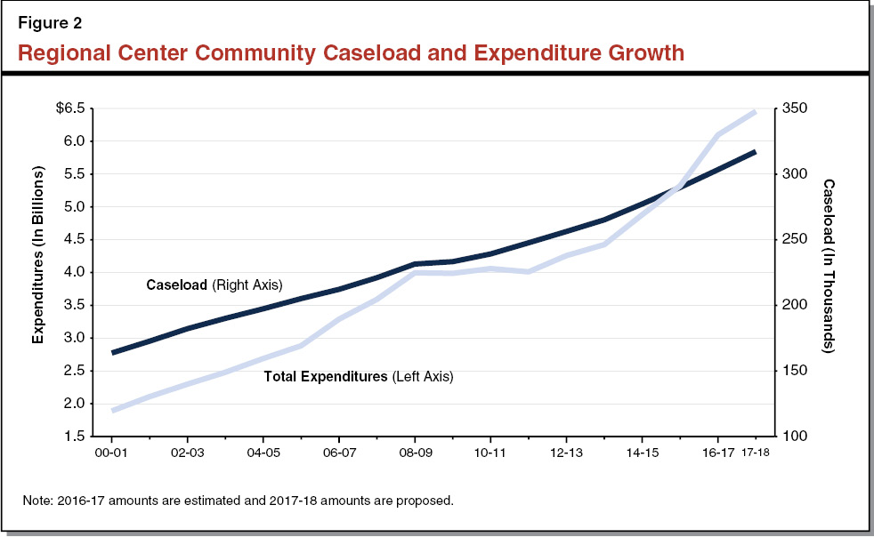 Figure 2 - Regional Center Community Caseload and Expenditure Growth