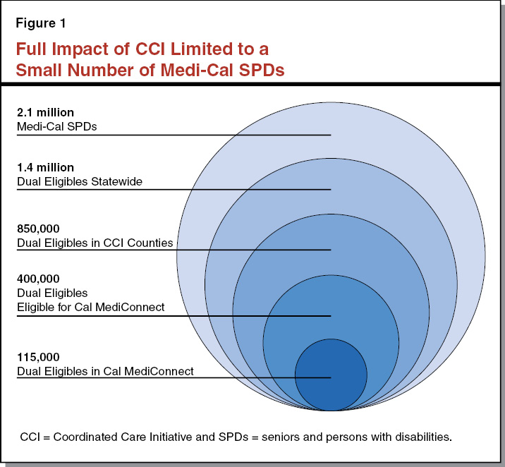 Figure 1 - Full Impact of CCI Limited to a Small Number of Medi-Cal Seniors and Persons With Disabilities