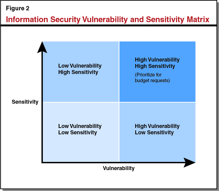 Figure 2: Information Security Vulnerability and Sensitivity Matrix