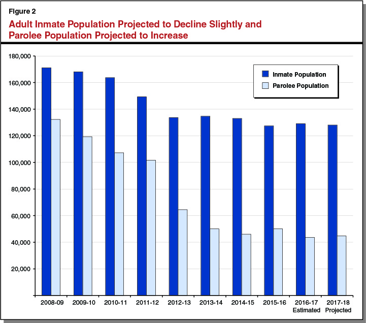 Figure 2: Adult Inmate Population Projected to Decline Slightly and Parolee Population Projected to Increase