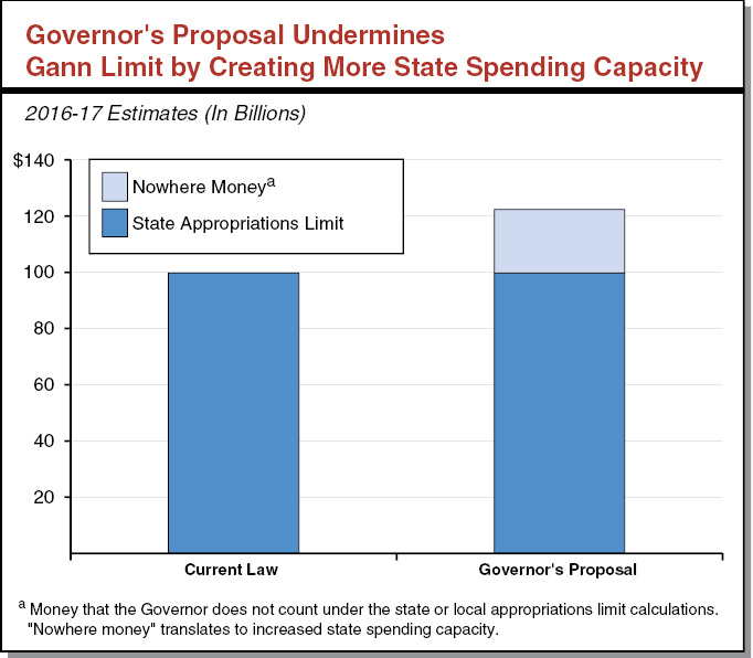 Executive Summary Figure - Governor's Proposal Undermines Gann Limit By Creating More Government Spending Capacity