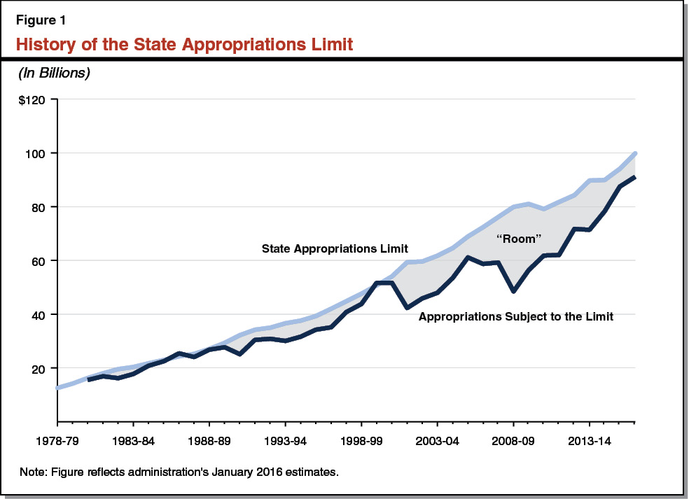 Figure 1 - History of the State Approprations Limit