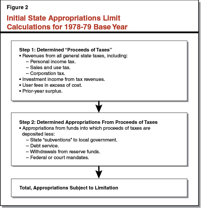 Figure 2 - Initial State Appropriations Limit Calculations For 1978-79 Base Year