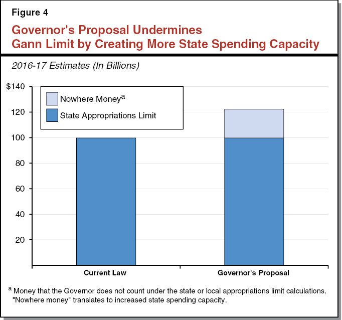 Figure 4 - Governor's Proposal Undermines Gann Limit By Creating More State Spending Capacity