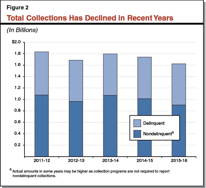 Figure 2 - Total Collections Has Declined in Recent Years