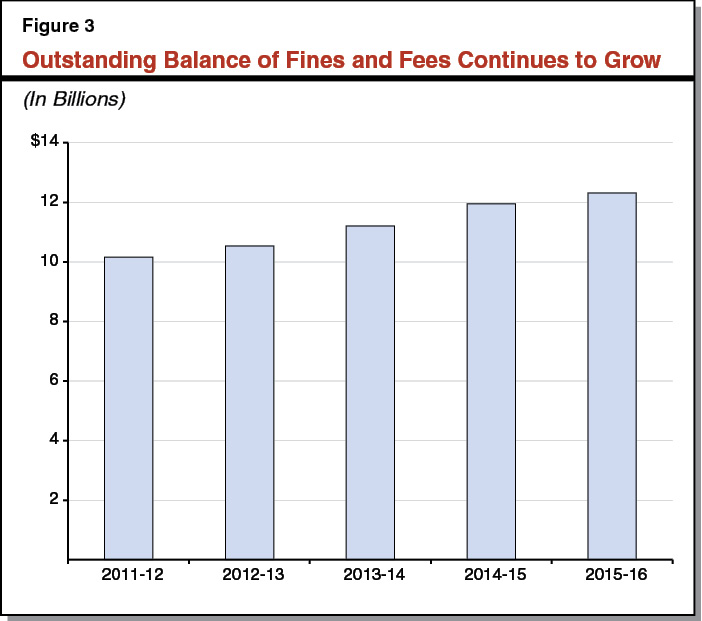Figure 3 - Outstanding Balance of Fines and Fees Continues to Grow