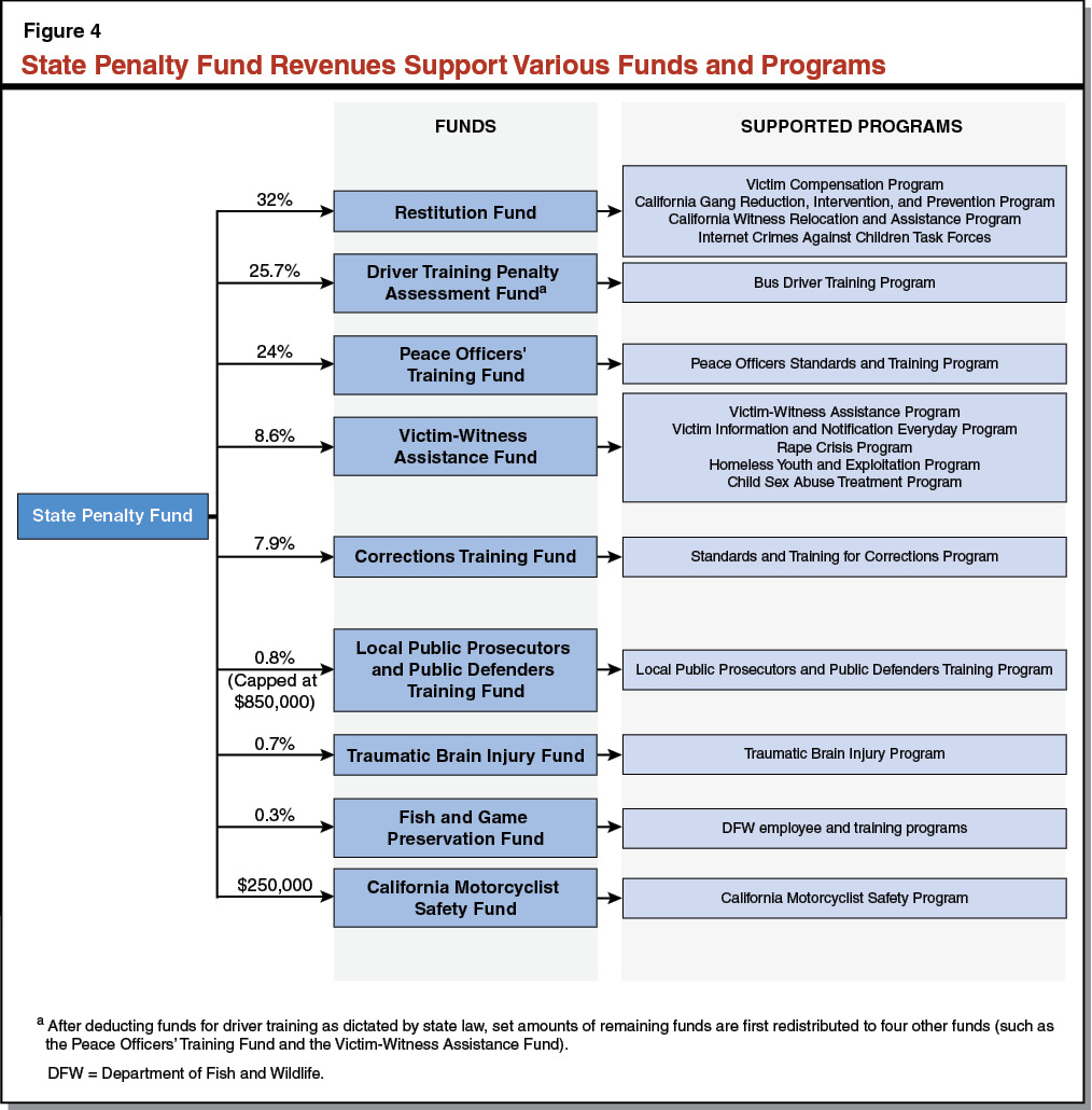 Figure 4 - State Penalty Fund Revenues Support Various Funds and Programs
