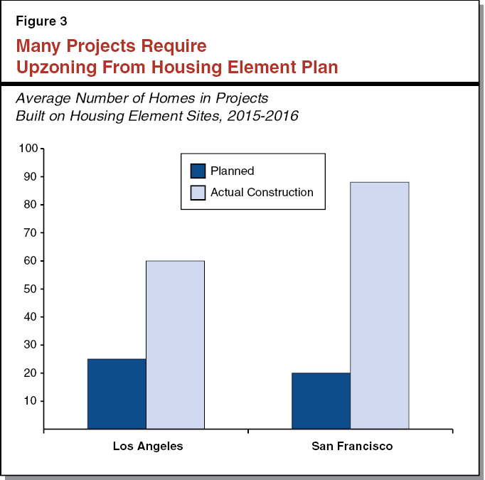 Figure 3 - Many Projects Require Upzoning From Housing Element Plan