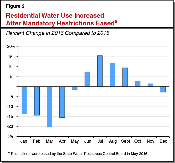 Figure 2: Residential Water Use Increased After Mandatory Restrictions Eased