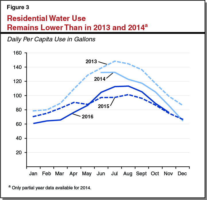 Figure 3: Residential Water Use Lower than in 2013 and 2014