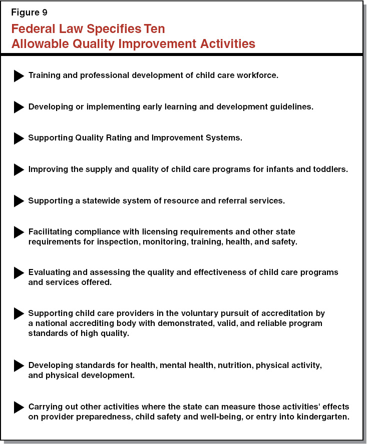 Figure 9: Federal Law Specifies Ten Allowable Quality Improvement Activities