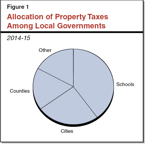 Figure 1 - Allocation of Property Taxes Among Local Governments