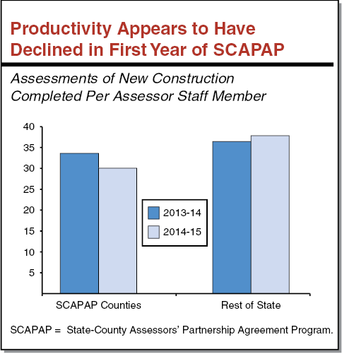 Box Figure - Productivity Appears to Have Declined in First Year of SCAPAP