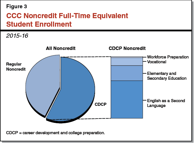 Figure 3 - CCC Noncredit Full-Time Equivalent Student Enrollment, 2015-16