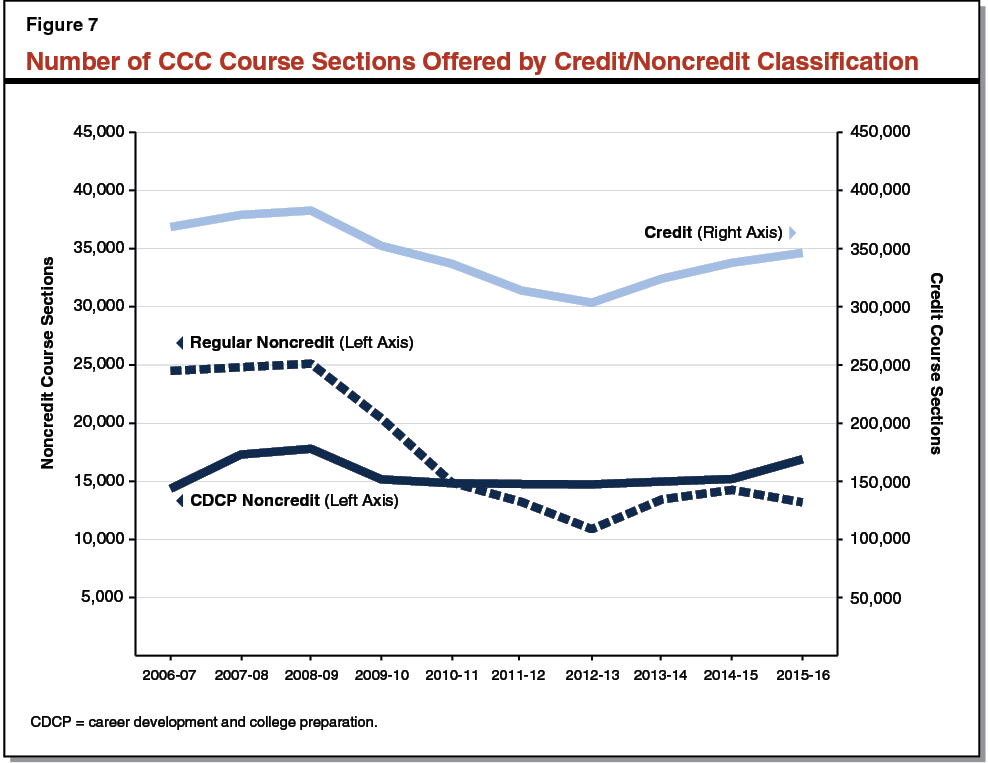 Figure 7 - Number of CCC Course Sections Offered by Credit-Noncredit Classification