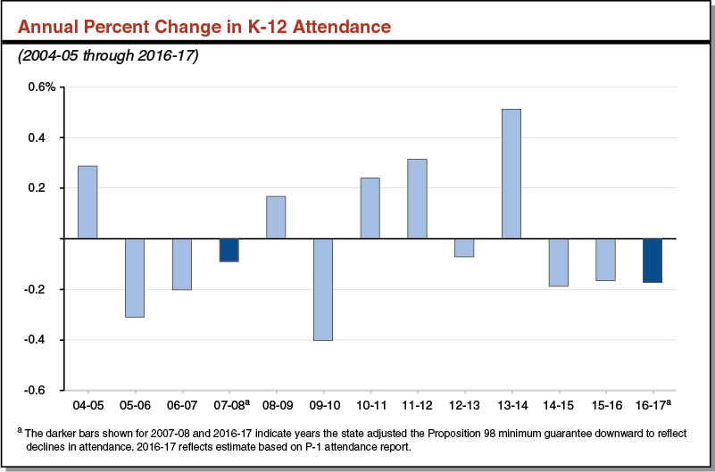 Annual Percent Change in K-12 Attendance