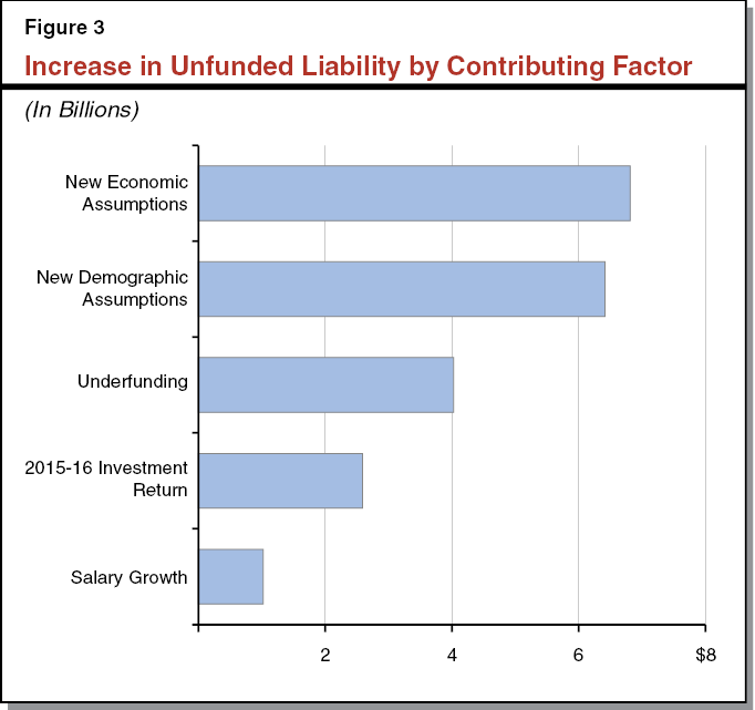 Figure 3 - Increase in Unfunded Liability by Contributing Factor
