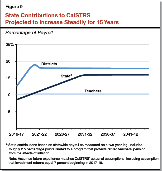Figure 9 - State Contributions to CalSTRS Projected to Increase Steadily for 15 Years