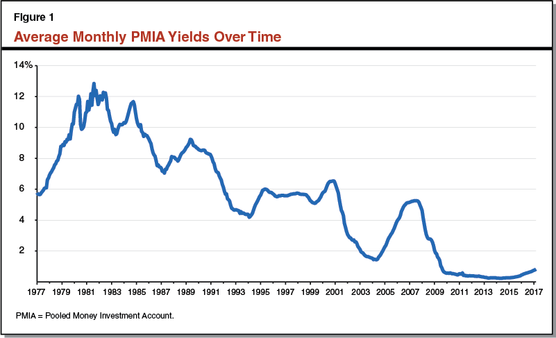 Figure 1: Average PMIA Yields Over Time