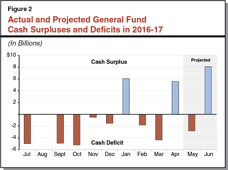 Figure 2: Projected Cash Surpluses and Deficits in 2016-17