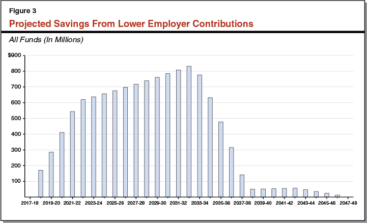 Figure 3: Shows Change in Employer Contribution Rates