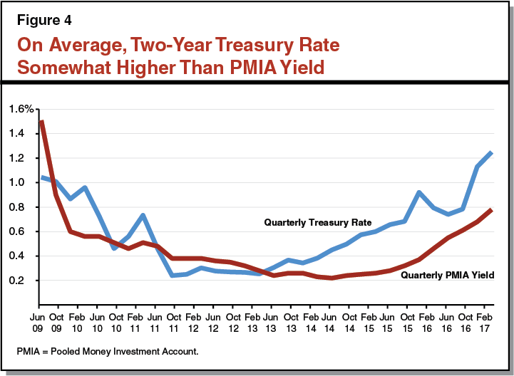 Figure 4: On Average, Two-Year Treasury Rate Somewhat Higher Than PMIA Yield
