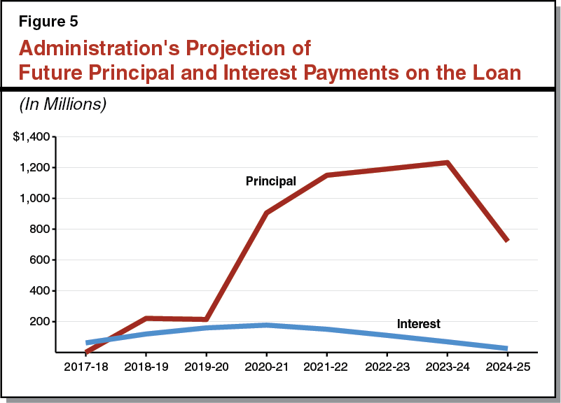 Figure 5: Administration's Projection of Future Principal and Interest Payments on the Loan