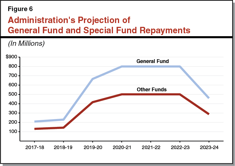 Figure 6: General Fund and Special Fund Projected Repayments