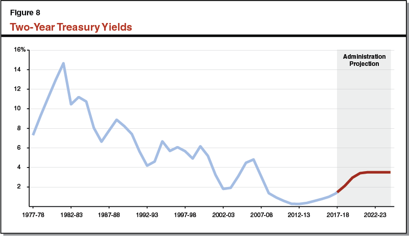 Figure 8: Historic and DOF-Projected Two-Year Treasury Yield