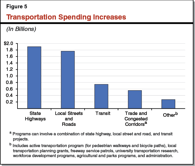 Overview Of The 2017 Transportation Funding Package