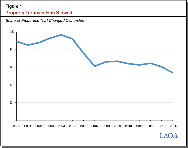 Figure 1: Property Turnover Has Slowed
