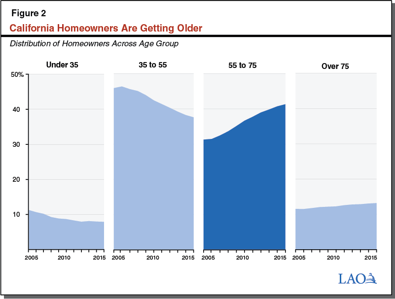 Figure 2: California Homeowners Are Getting Older