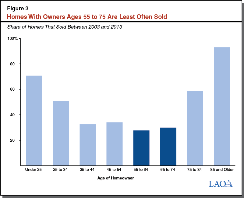 Figure 3: Homes With Owners Ages 55 to 75 Are Sold Least Often