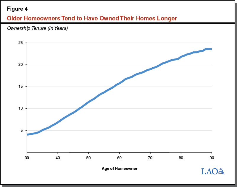 Figure 4: Older Homeowners Tend To Have Owned Their Homes Longer