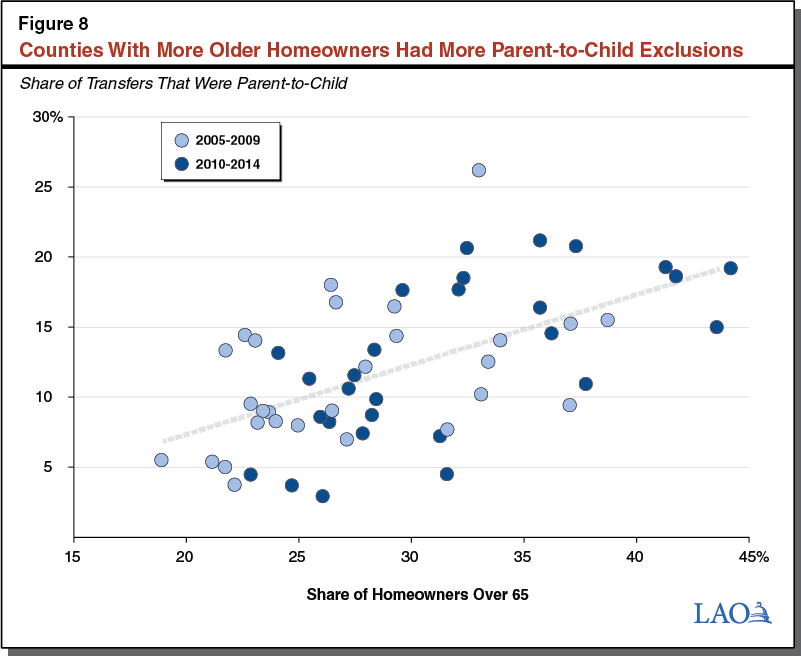 Figure 8: Counties With More Older Homeowners Had More Parent-to-Child Exclusions