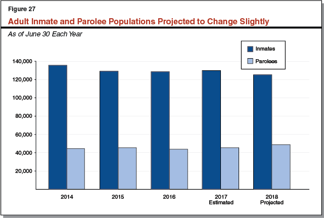 Adult Inmate and Parolee Populations Projected to Change Slightly