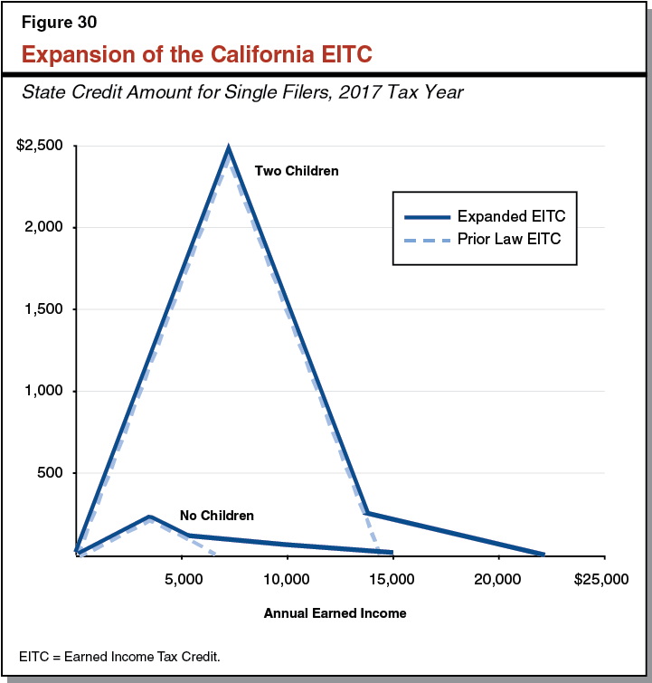 Expansion of the California EITC