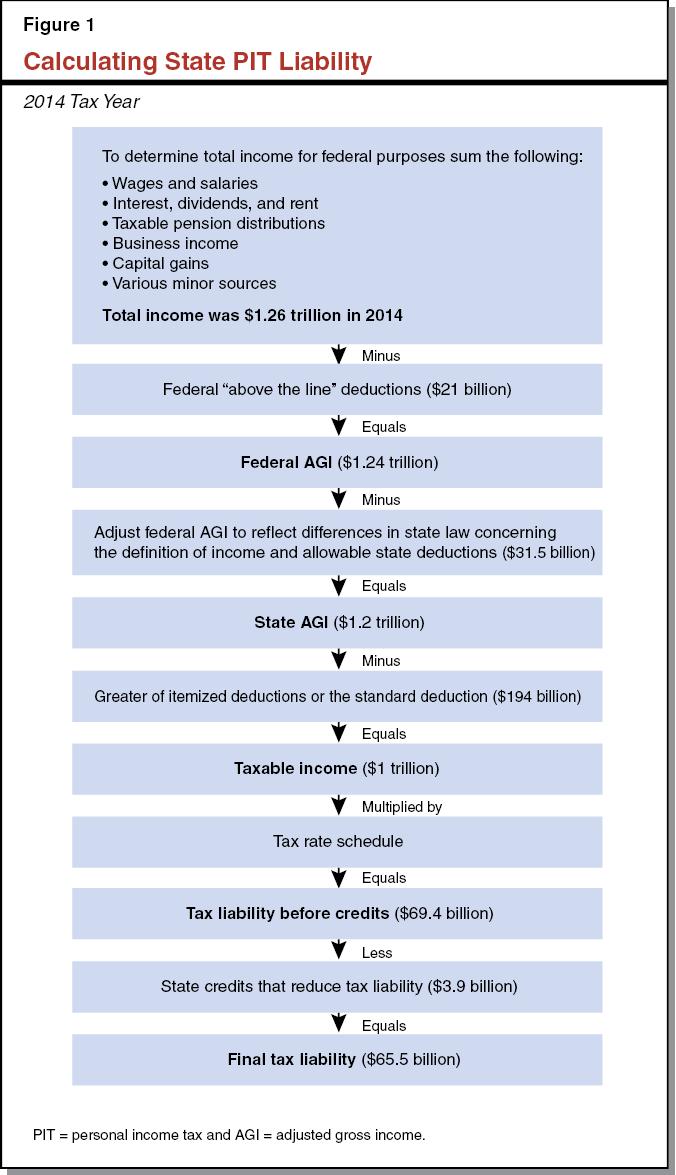 volatility of california's personal income tax structure